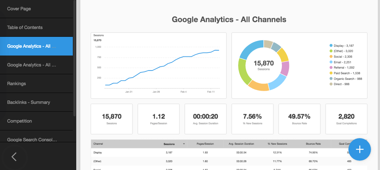 Google Analytics Channel Reporting