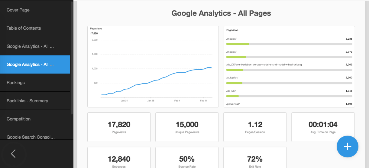 Google Analytics Pages reporting